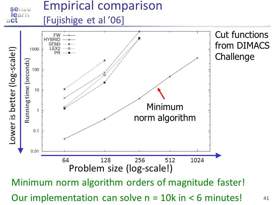 Empirical comparison [Fujishige et al '06]
